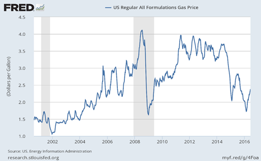 U.S. Regular Gas Price