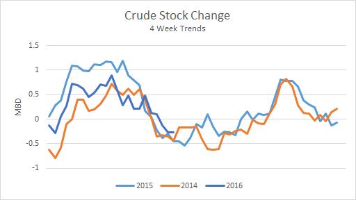 Crude Stock Change Last 3 Years
