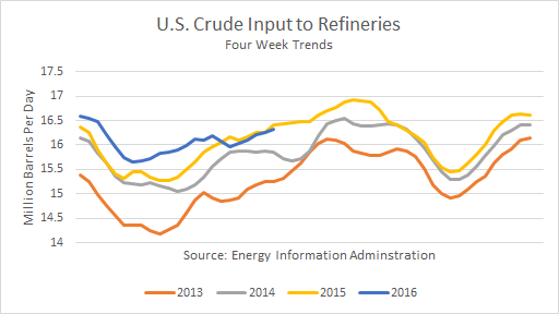 U.S. Crude Input to Refineries last 4 years