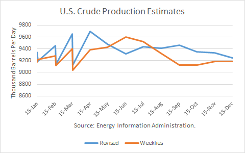 U.S Crude Production Estimates 2015