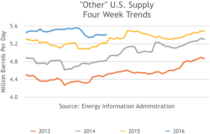 Other US Supply Four Week Trends, 2013, 2014, 2015, 2016