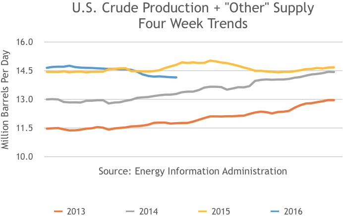 US Crude Production and Other Supply, 4 Week Trend, 2013, 2014, 2015, 2016