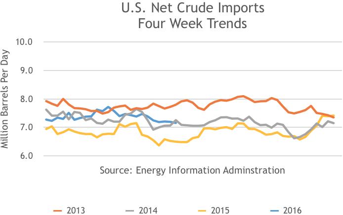 US Net Crude Imports, 4 Week Trend, 2013, 2014, 2015, 2016