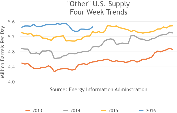 Other US Energy Supplies