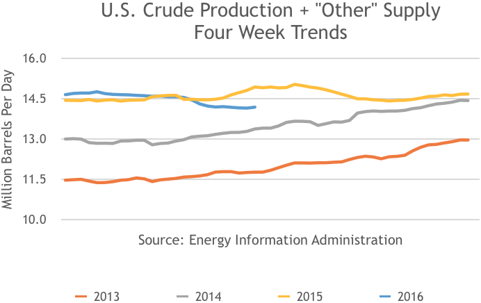 US Crude Production + Other Energy