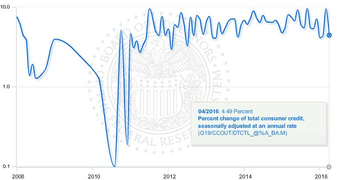 U.S. consumer credit growth