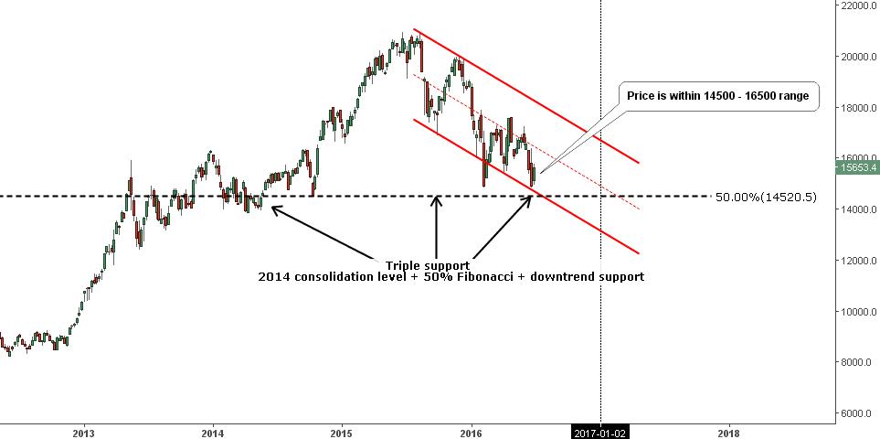 Chart 4. Nikkei Weekly