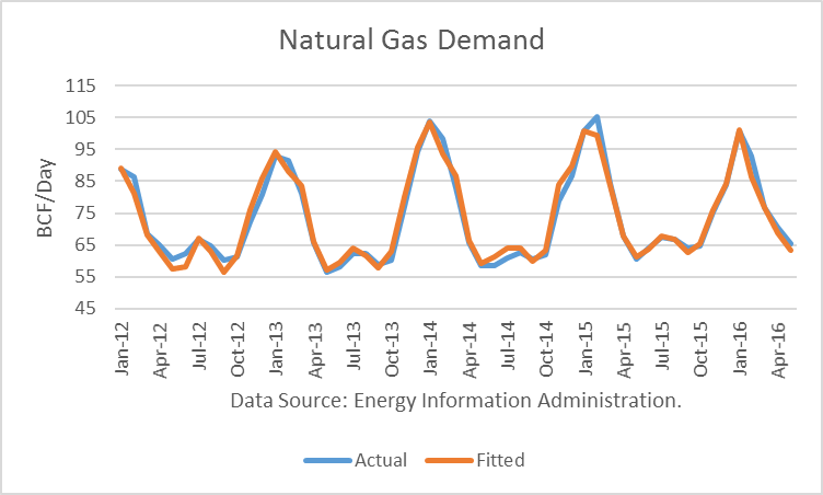 Natural Gas Prices Surging With Dog Days Of Summer Ahead ...