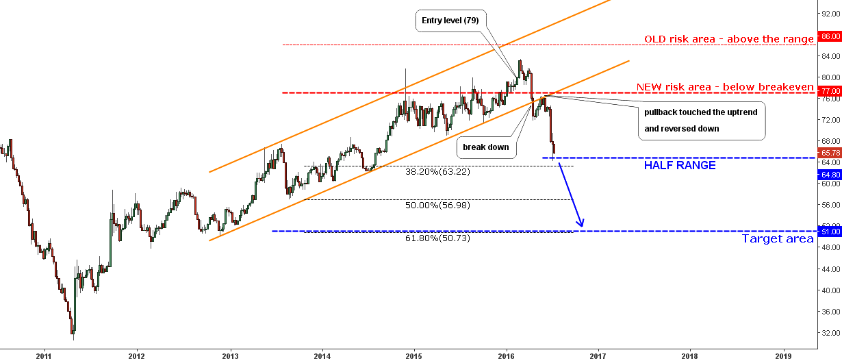 Gold/Silver Ratio Weekly