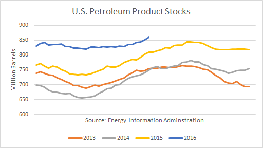 US Petroleum Products
