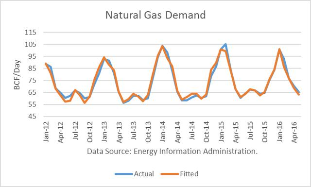 Natural Gas Glut