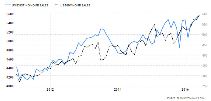 Existing/New Home Sales
