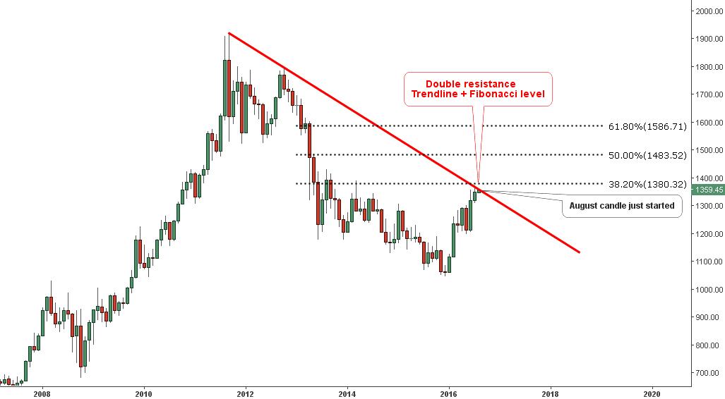 Gold Monthly Chart W/Fibonacci