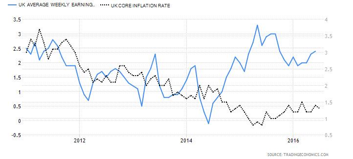 UK Avg. Weekly Earnings vs. UK Core Inflation