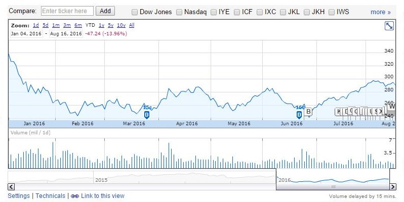 Google Finance YTD performance of IBB attempting to move off its lows in a substantive manner