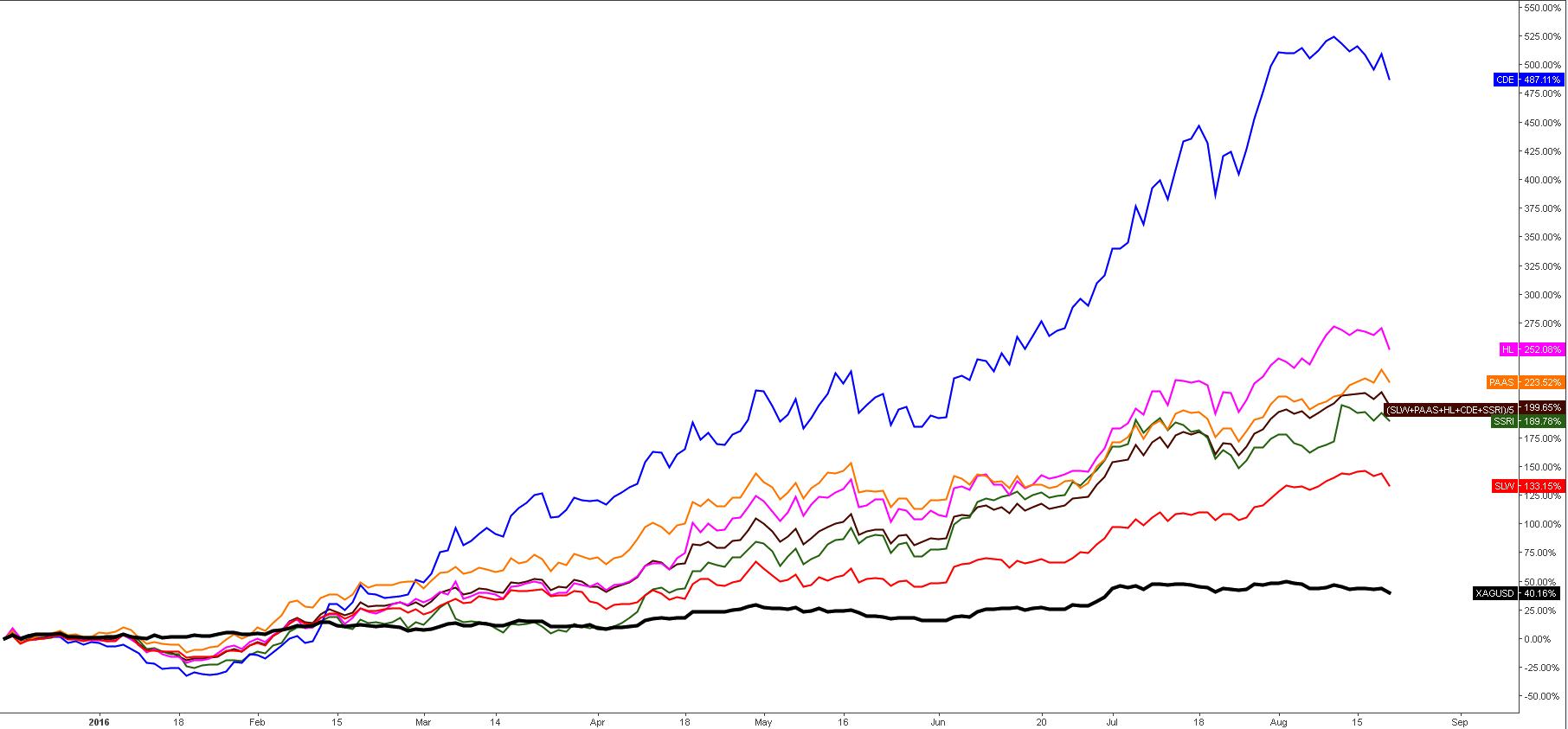Top Silver Stocks Vs. Silver
