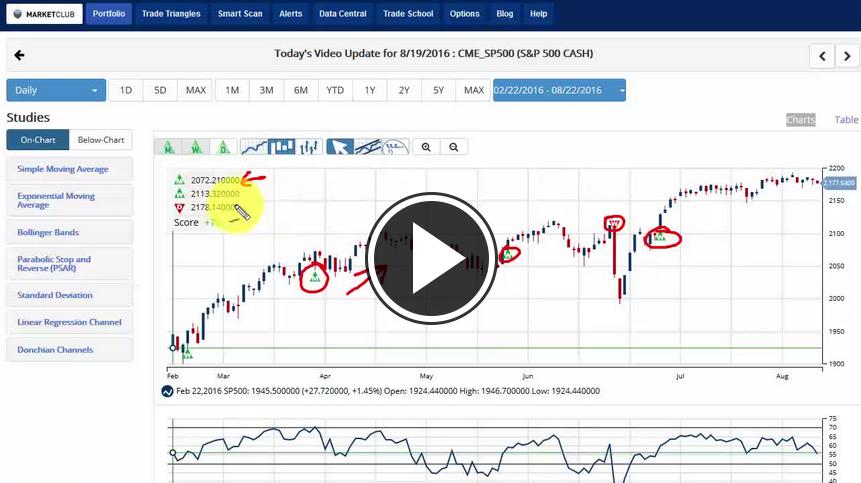 MarketClub's Mid-day Market Report