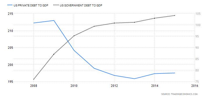 U.S. Private Debt to GDP vs. U.S. Govt.