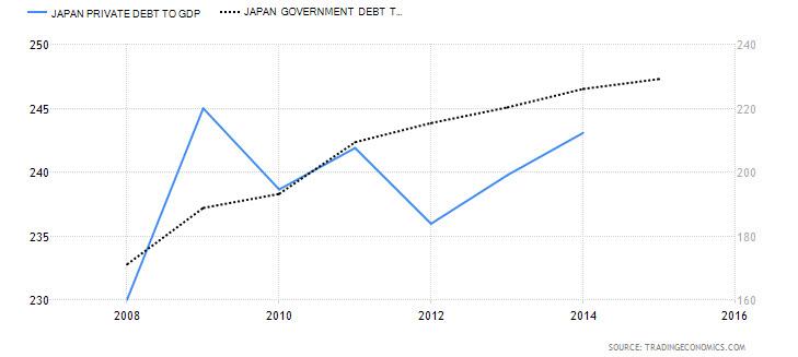 Japan Private Debt to GDP vs. Japanese Govt.