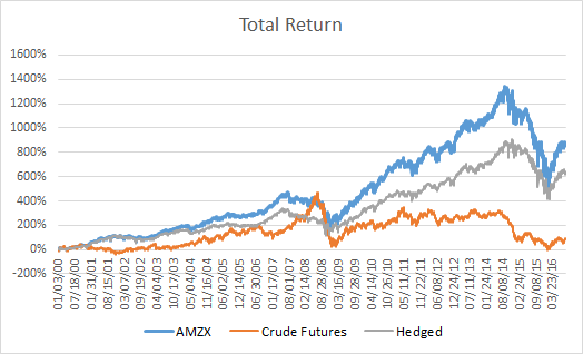 Chart of AMZX, Crude Futures and Hedged