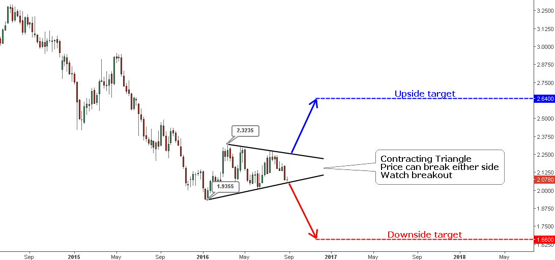 Copper Weekly: Contracting Triangle
