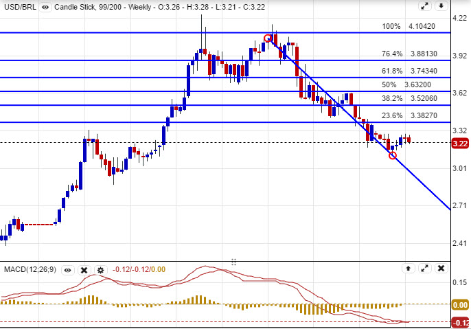 Forex usd brl chart