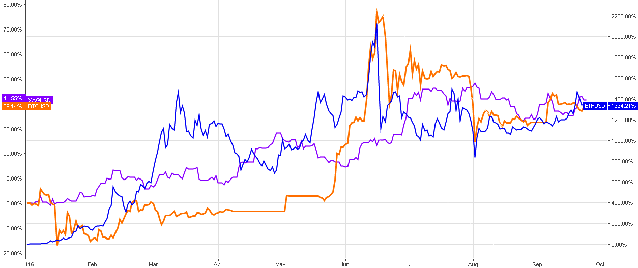 Chart 1. Ether Vs. Bitcoin Vs. Silver