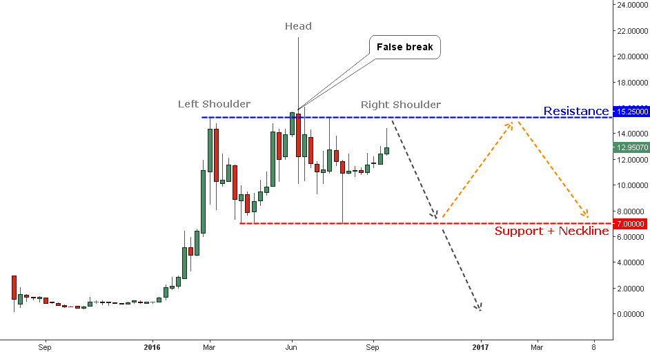 Chart 2. Ether Weekly