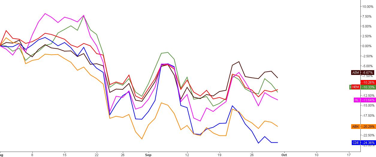 Chart 1: Top Mining Stocks