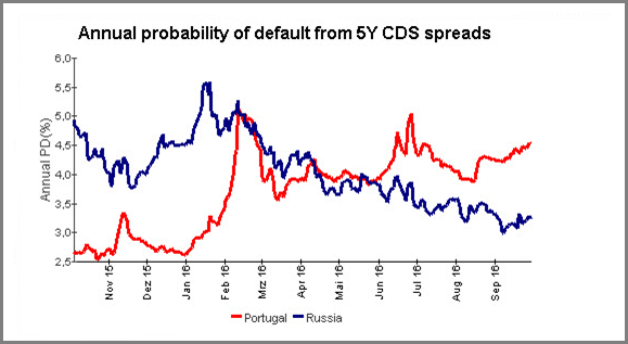Annual Probability of Deafult 5Y CDS Spreads Portugal vs. Russia