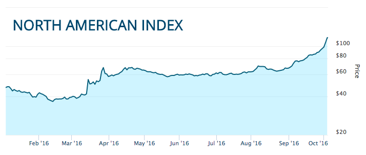 North American Marijuana Index