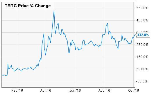 Terra Tech Corp %Change Chart
