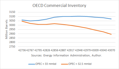 OECD Commercial Inventory