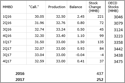 OPEC Production = 33 mmbd