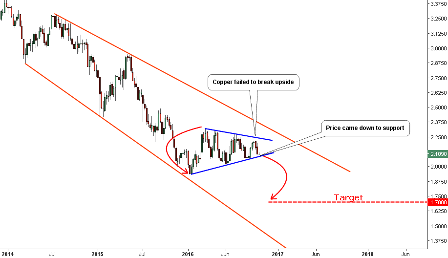Weekly Copper Chart