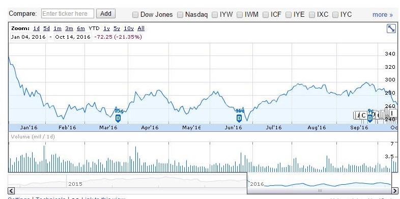 Google Finance graph displaying YTD performance of IBB