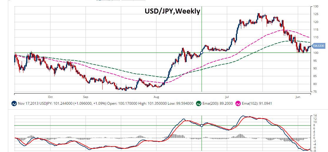 Weekly MarketClub Chart of USD/JPY