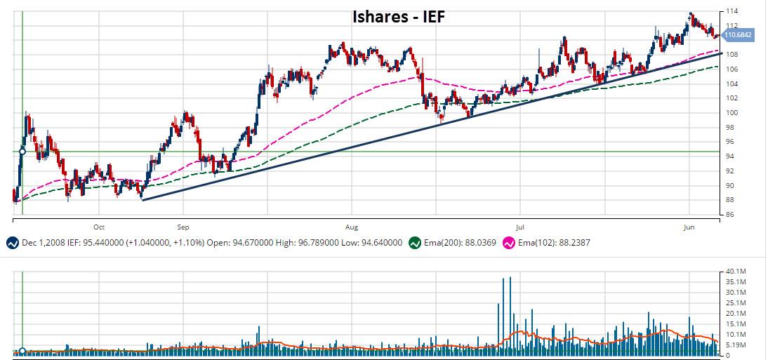 Yen forex chart