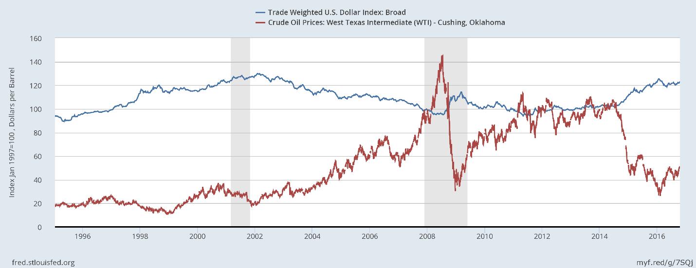 U.S. Dollar vs. WTI Crude Oil