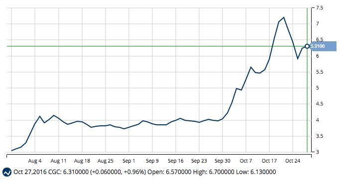 MarketClub Chart of Canopy Growth Corporation (CGC.TO)