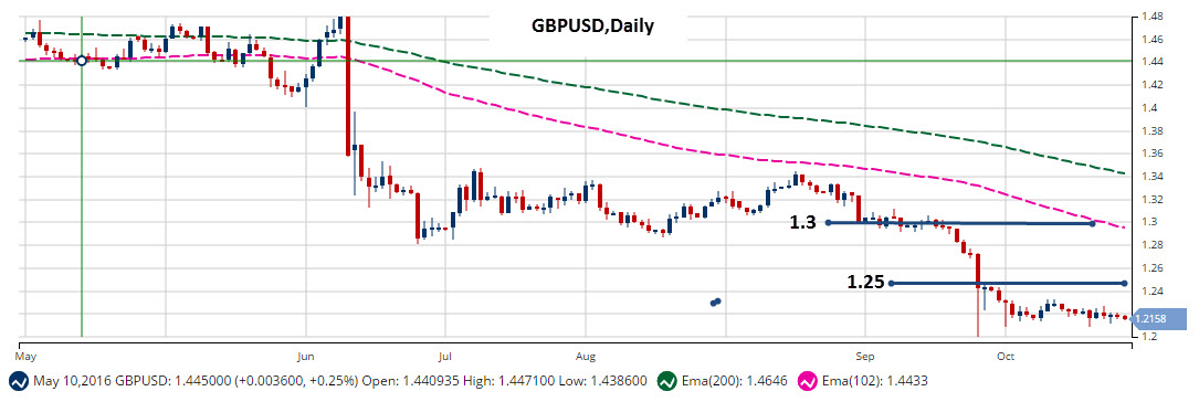MarketClub Daily Chart GBP/USD (FOREX:GBPUSD)