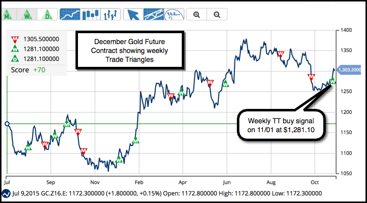 MarketClub's Trade Triangles Daily Gold Chart