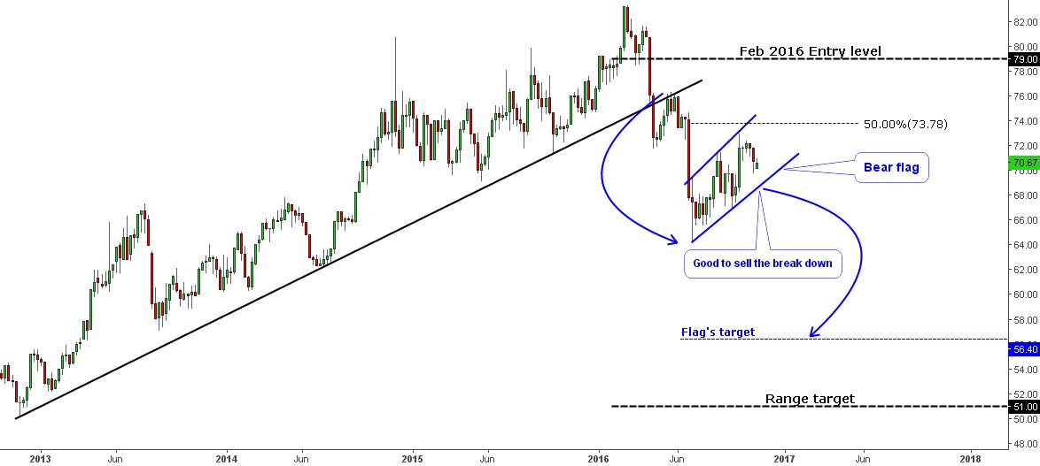 Gold/Silver Ratio Chart Bear Flag