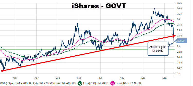 MarketClub Chart of the iShares US Treasury Bond (PACF:GOVT)