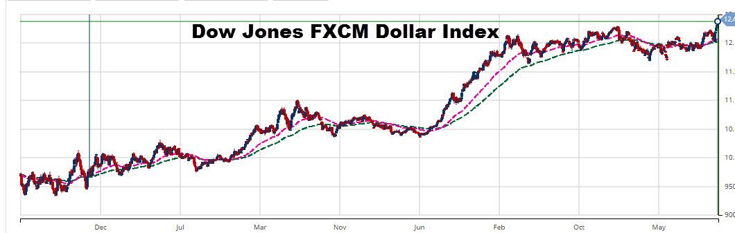 MarketClub Chart of DJ FXCM Dollar Index (INDEX:USDOLLAR)