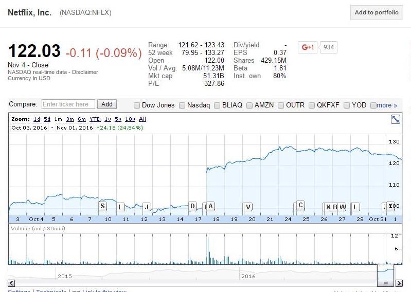 Netflix Inc. (NASDAQ:NFLX) Chart