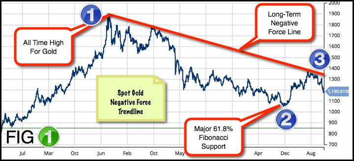 Gold (FOREX:XAUUSDO) Trendline