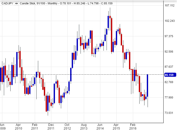 Chart of CAD/JPY