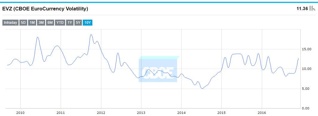 EVZ (CBOE EuroCurrency Volatility)