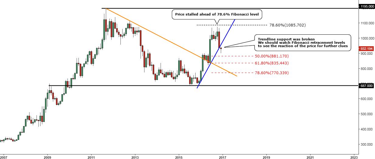 Chart 2. Gold Vs British Pound